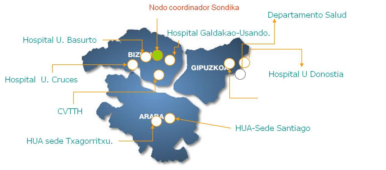 nodos_hospitales